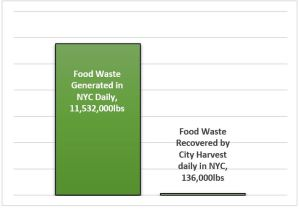 WastED_2 Waste vs Recovery NYC