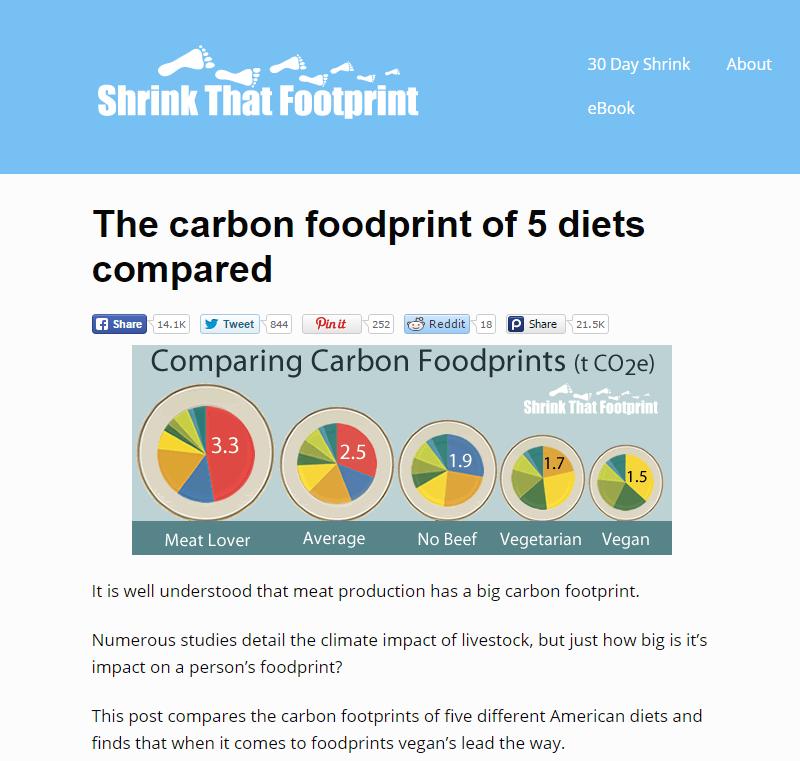 Food foodprint